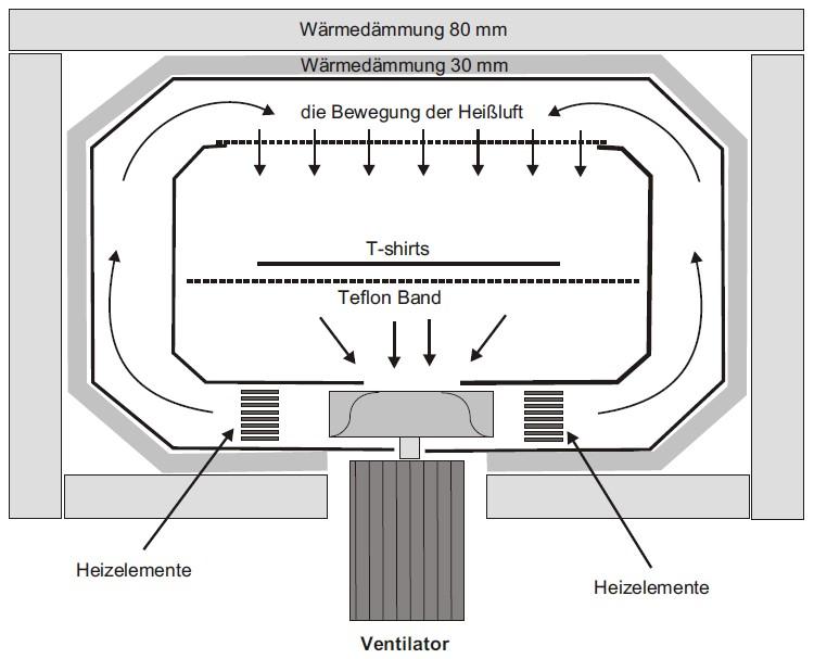 Umlufttrockenkanal